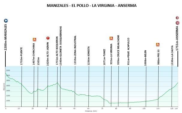 etapa3_vueltacolombia_ciclismo_2019_femenino_balon_central