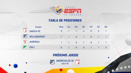 Fecha2 - Tabla Posiciones - Torneo ESPN