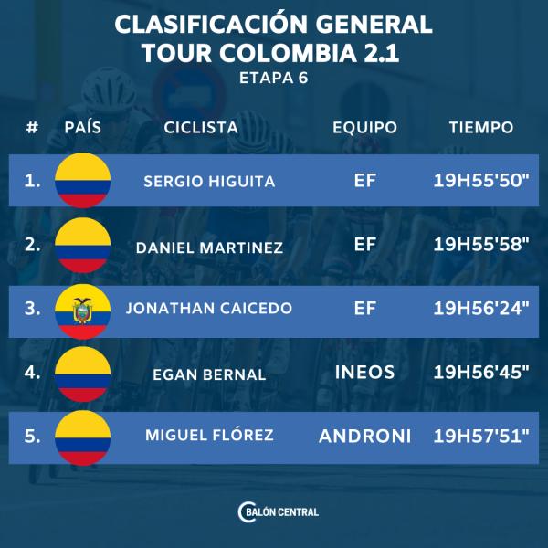 Tabla de posiciones Tour Colombia ETAPA 6