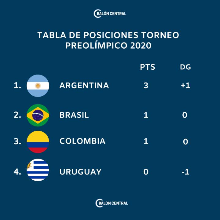 tabla_de_posiciones_preolimpico_2020_fase_final