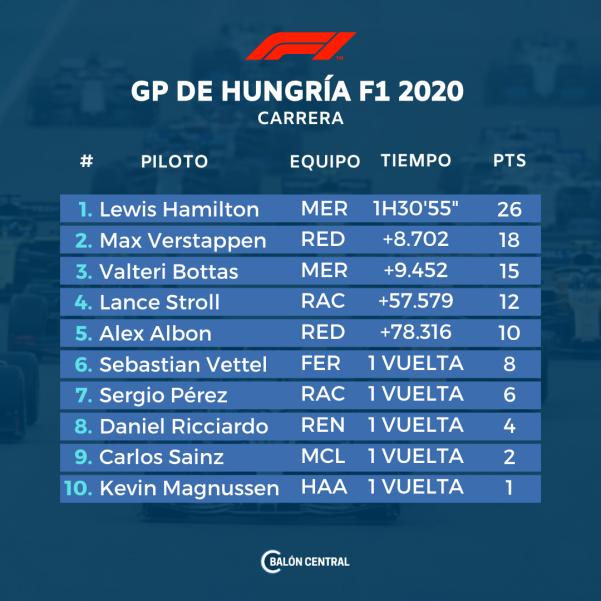 F1 HUNGRIA 2020