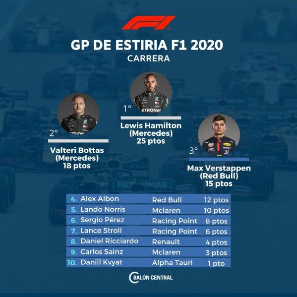 f1_posiciones_gpestiria_2020_balon_central